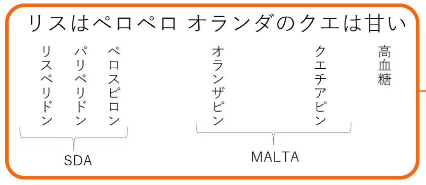 統合失調症 MALTA ADA 薬 ゴロ 覚え方