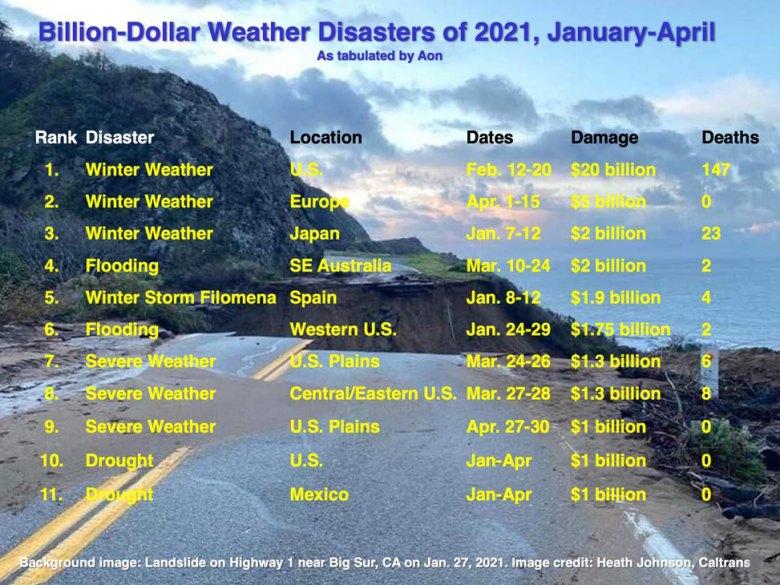 Billion-dollar disasters graphic