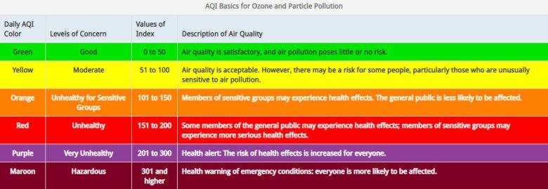 Air Now index