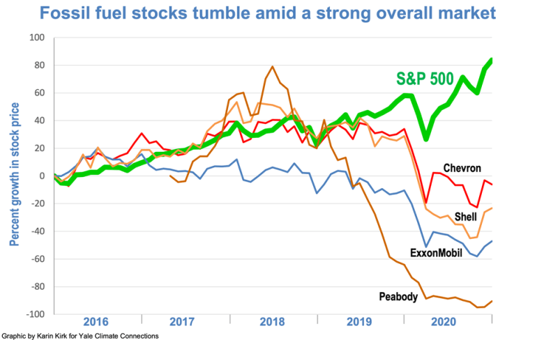Fossil fuel stocks graphic