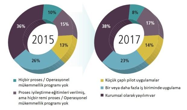 Operasyonel Mükemmellik 2015 2017