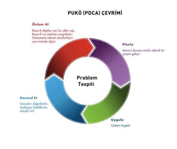 PUKÖ (PDCA) uygulayın