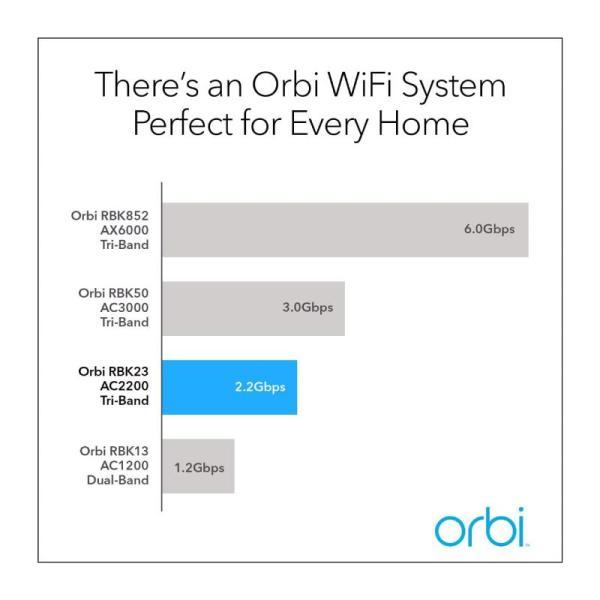 Netgear Wifi Router Orbi Tri-Band Whole Home Mesh Wifi Sys 2.2gbps Speed-yallagoom.com.qa
