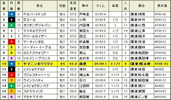 七夕賞・レース結果