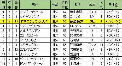 マリーンカップ(Jpn3)・レース結果