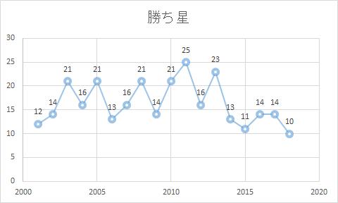 2001-2018年・勝ち星グラフ