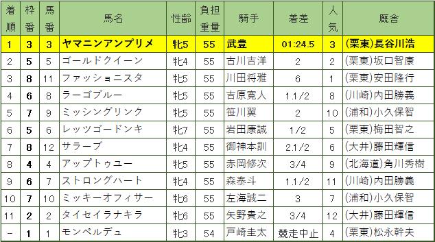 JCBレディスクラシック・レース結果