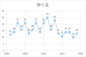 2001-2019年 勝ち星グラフ