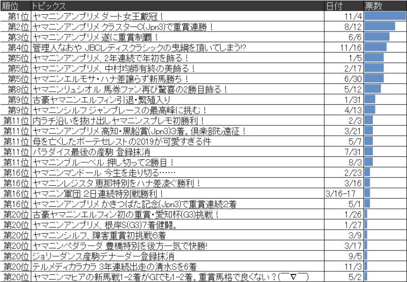 2019年 10大ニュースアンケート結果