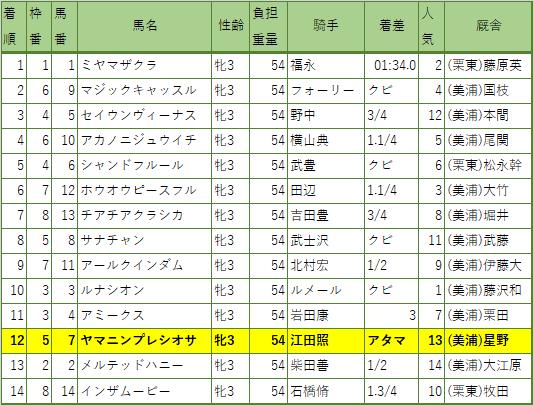 2020年 クイーンカップ(G3)レース結果
