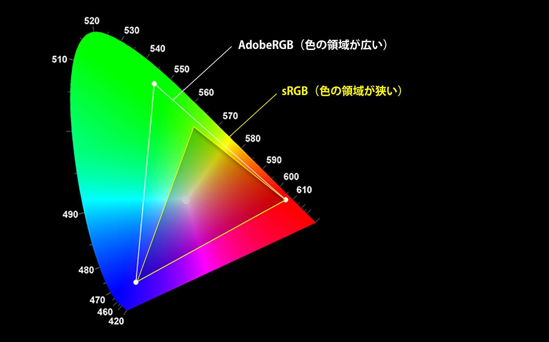 AdobeRGBとsRGBの違い