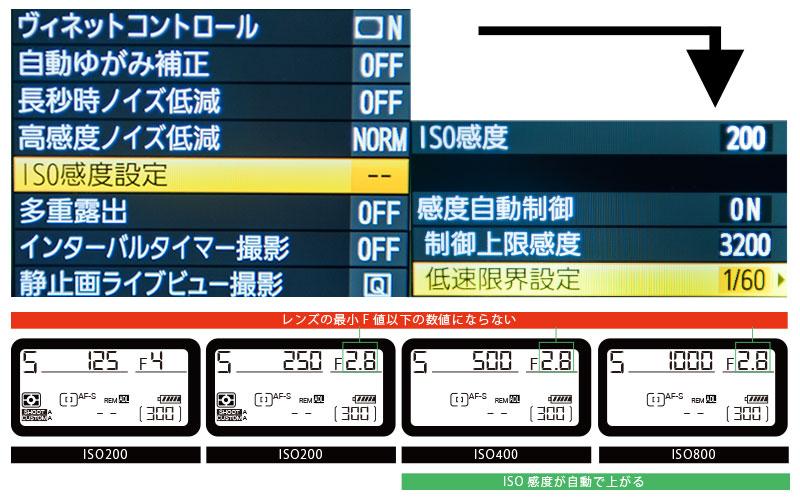 シャッタースピード優先とISO感度自動制御