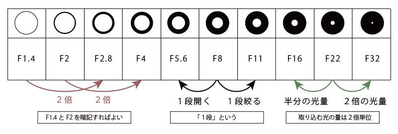 F値と絞りの関係図
