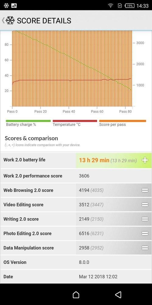 Infinix Hot S3 PCMark battery Test (1)