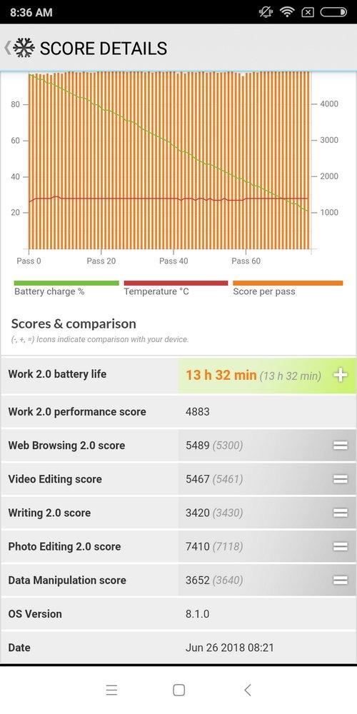 Redmi S2 Battery TEst (2)
