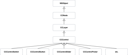 CCControlExtension Diagram Class