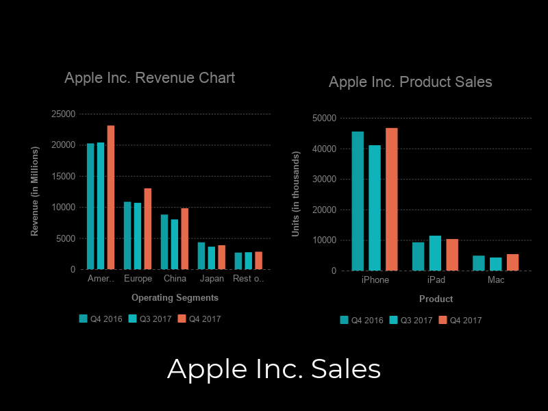 apple sales apple in 2017