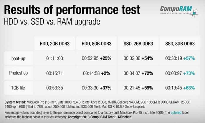 SSD Vs HDD: PC performance difference