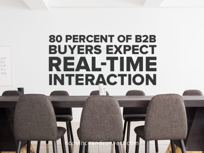 80-percent-of-b2b-buyers-expect-real-time-interaction