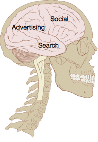 How to analyze a content vertical Social_search_advertising