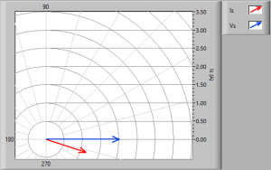 Impedance simulator phasor diagram