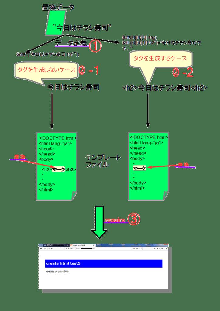 表示処理の仕組み