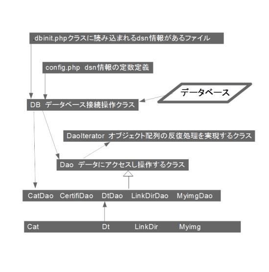 フレームワークにおけるデータベース処理の流れ