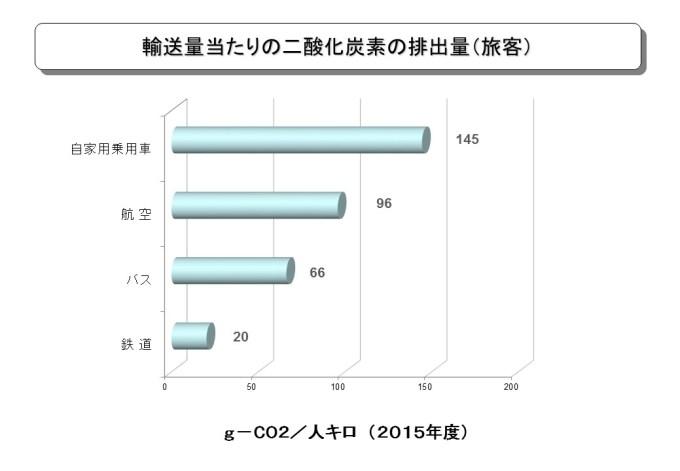 日本二酸化炭素排出量旅客