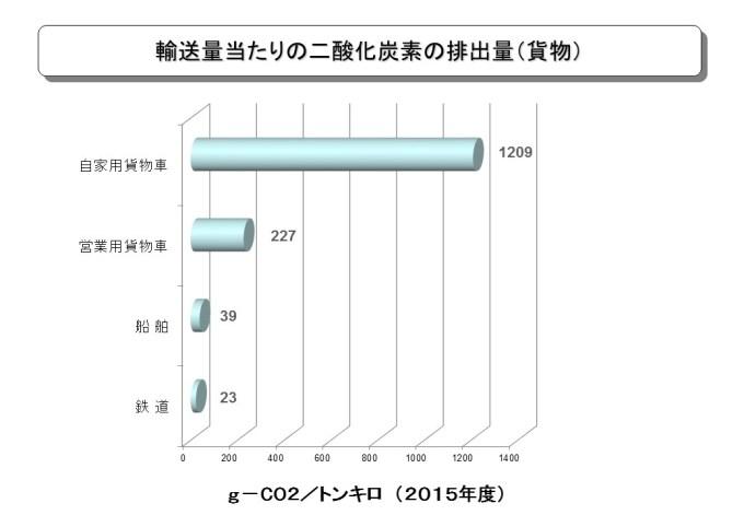 日本二酸化炭素排出量貨物