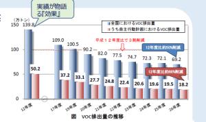 voc排出量の推移