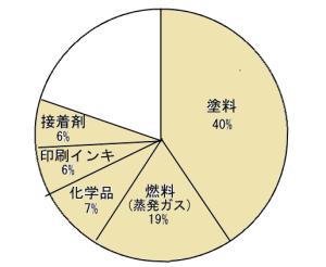 発生源品目別voc排出量(推計)H26