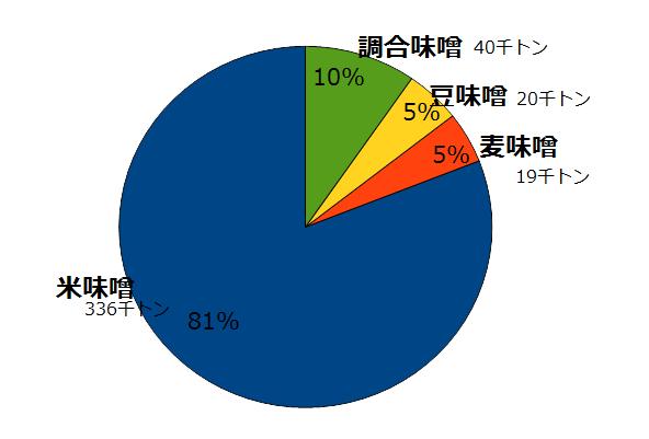 味噌の種類別出荷数量