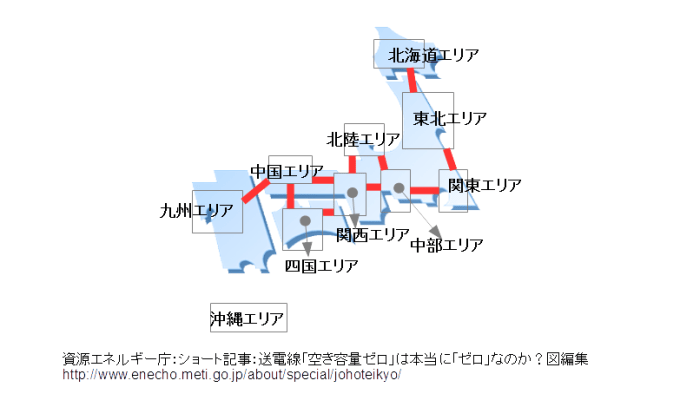 日本における連携線設備