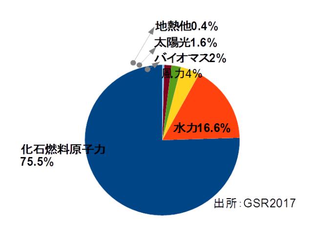世界自然エネルギー構成2016