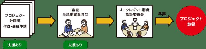 j-credit登録申請