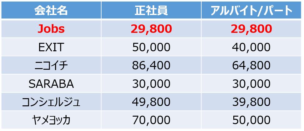 退職代行業者 料金表