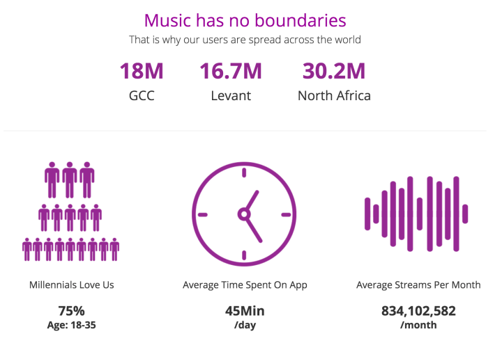 Anghami user statistics (taken on 9 October 2018)