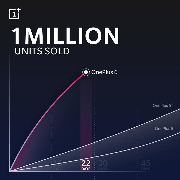 OnePlus 6は22日で100万台をセールス