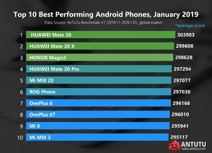 2019年1月Androidスマートフォンのベンチマークランキング