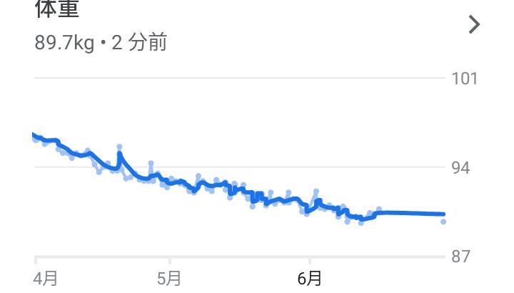【1か月で0.7Kg減量】停滞期に入ってきた。