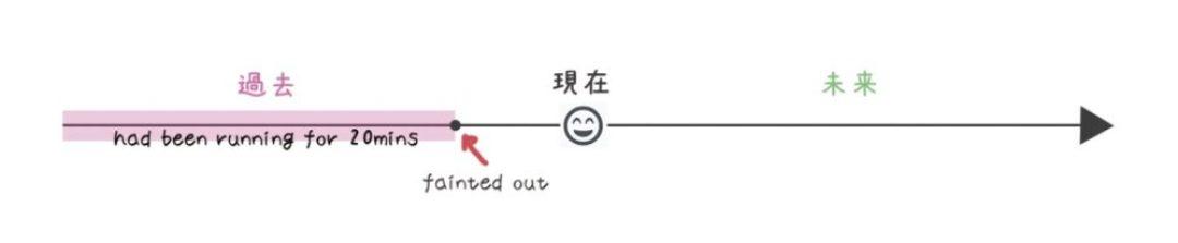 動詞 時制 過去完了形