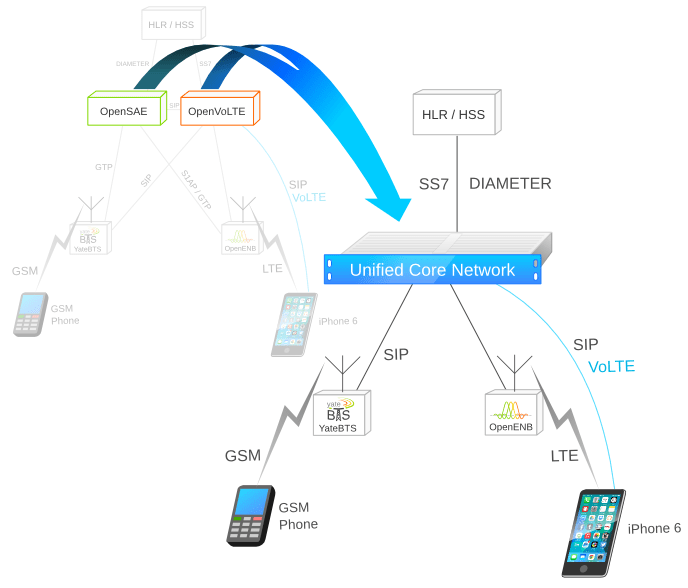 yateUCN performing as a LTE and GSM core network