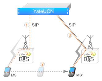 Revolutionary Features in YateBTS 4 2