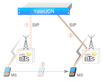 Revolutionary Features in YateBTS 4 2