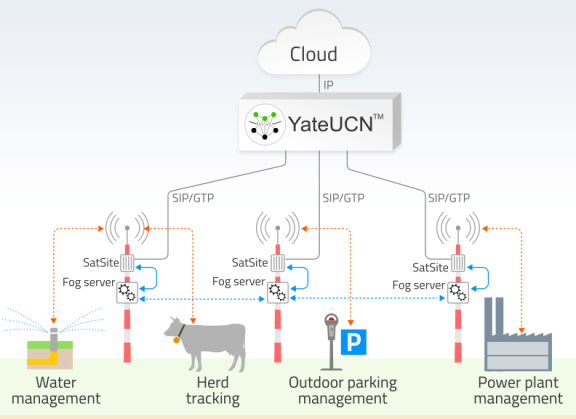 YateUCN and SatSite allow scalable IoT network deployments that use geographically distributed application servers - fog computing