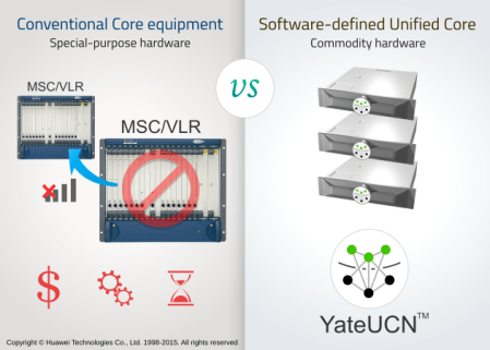 LTE Core network redundancy is simply obtained by adding one more YateUCN instance to the core network