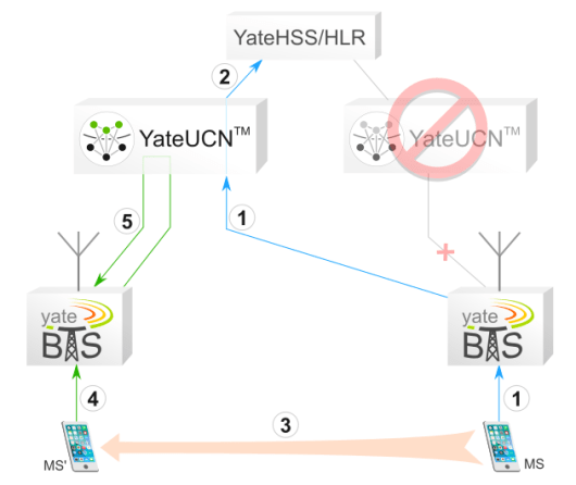 YateBTS SatSite connecting to a new YateUCN