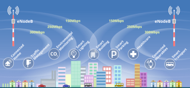 IoT devices connected to the eNodeB