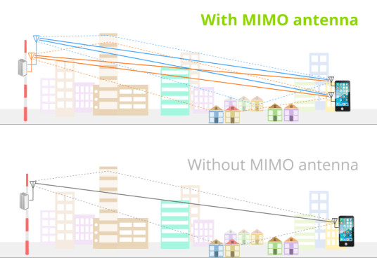 MIMO (Multiple input Multiple output) antenna, the benefits and how it works, compared with a SISO (Single input Single output)
