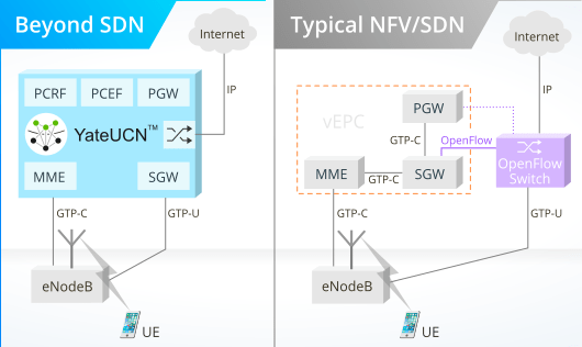 Unified Core Network vs. Common SDN deployment